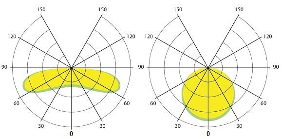 КСС (Ш) концентрированная-160 ° или КСС (Д) глубокая-120°
