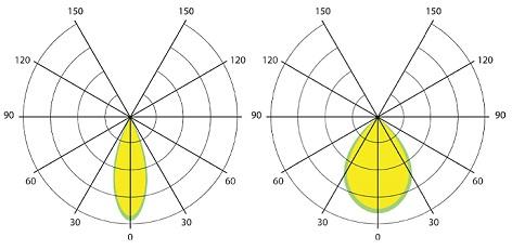 КСС (К) концентрированная- 30° и КСС (Г) глубокая - 60°